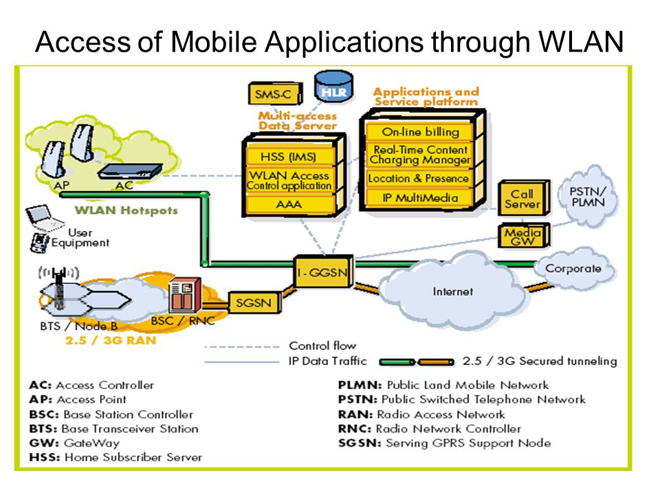 Access of Mobile Applications through WLAN