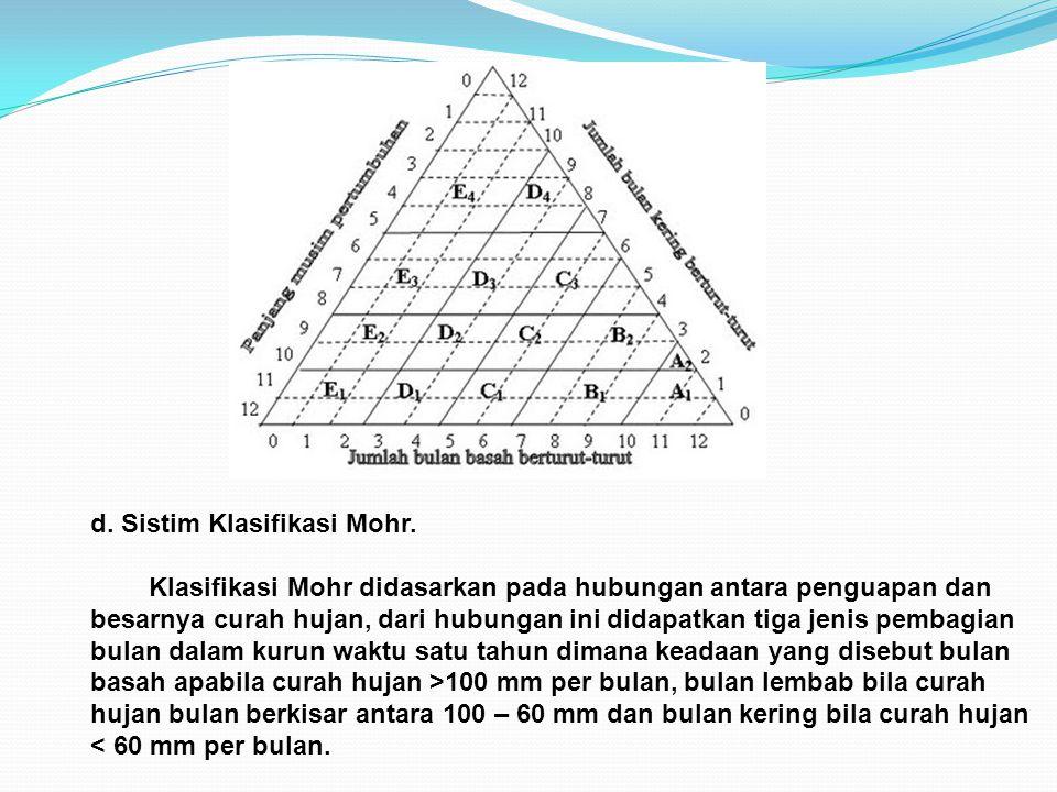 d. Sistim Klasifikasi Mohr.