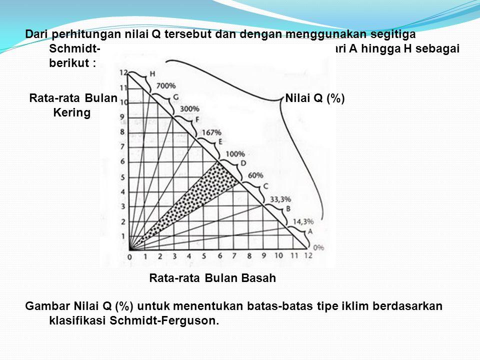 Dari perhitungan nilai Q tersebut dan dengan menggunakan segitiga Schmidt-Ferguson maka didapatkan 8 tipe iklim dari A hingga H sebagai berikut :