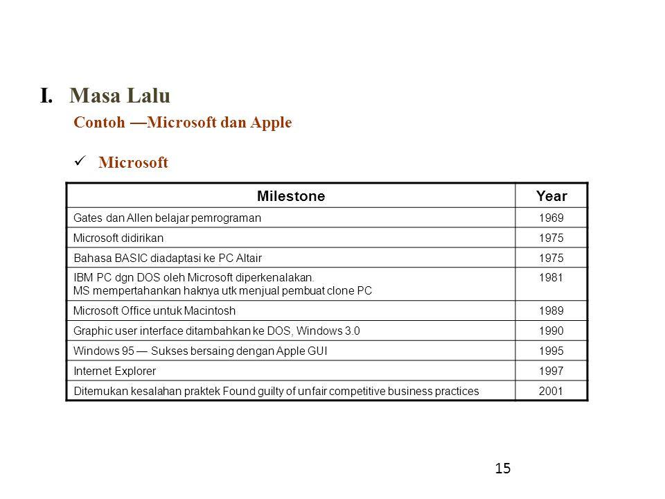 Masa Lalu Contoh —Microsoft dan Apple Microsoft