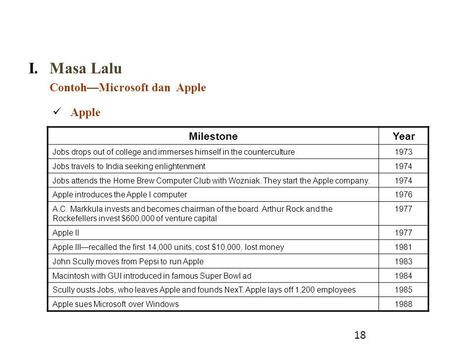 Masa Lalu Contoh—Microsoft dan Apple Apple