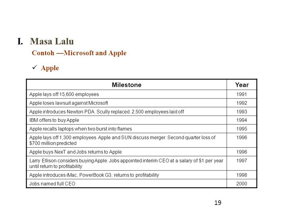 Masa Lalu Contoh —Microsoft and Apple Apple