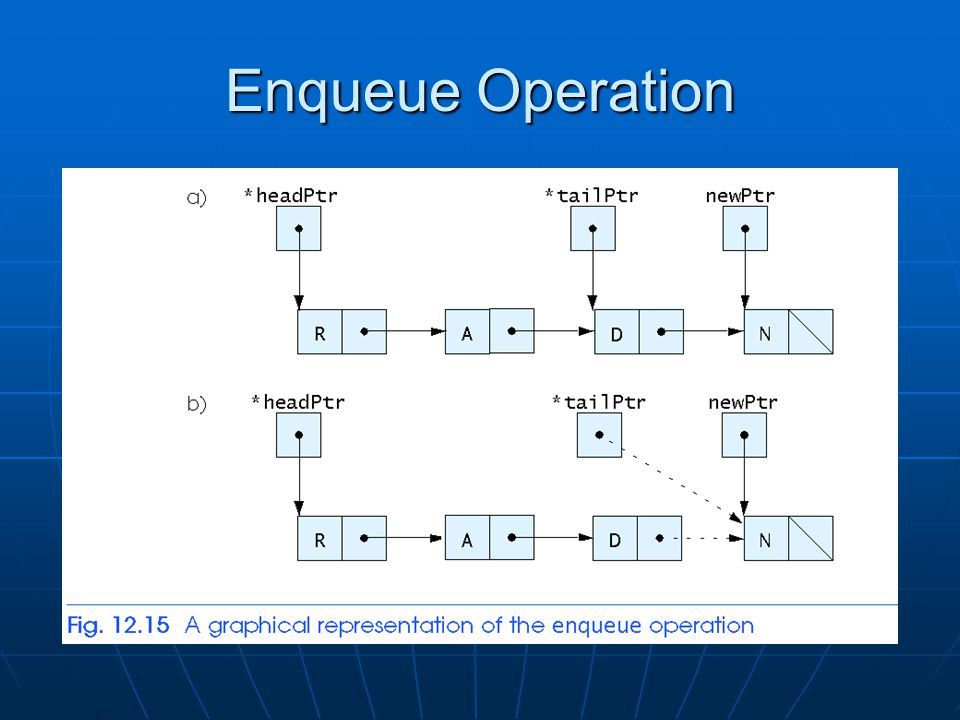 Enqueue Operation