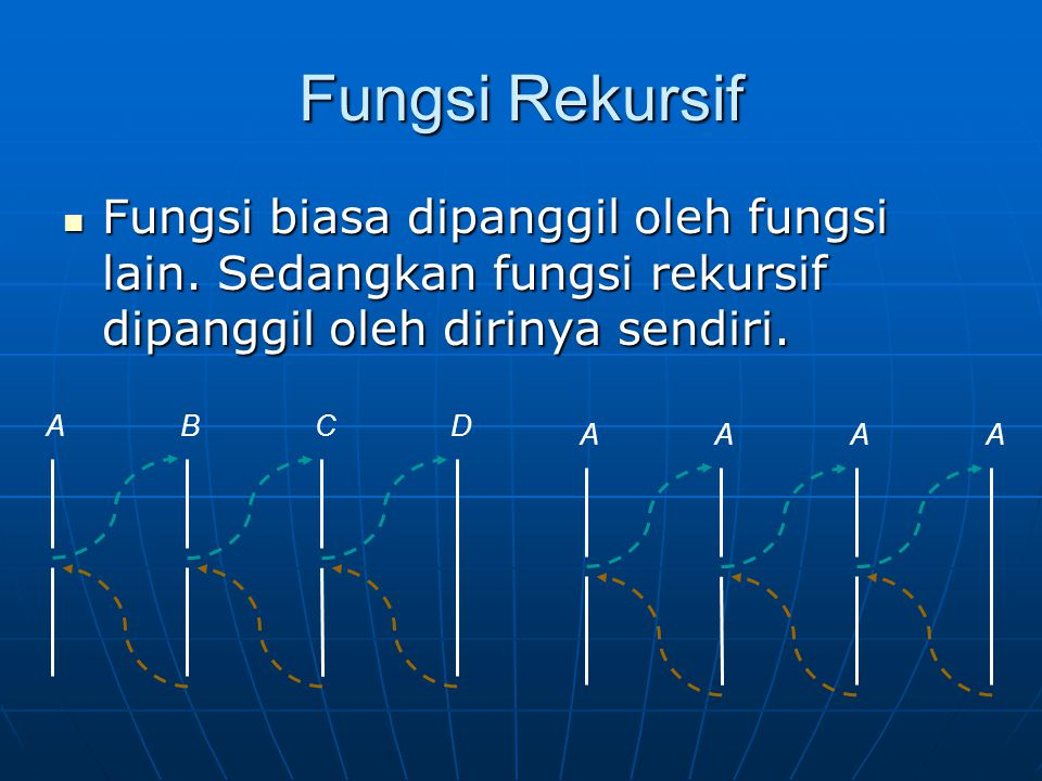 Fungsi Rekursif Fungsi biasa dipanggil oleh fungsi lain. Sedangkan fungsi rekursif dipanggil oleh dirinya sendiri.