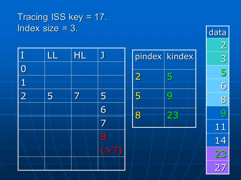 Tracing ISS key = 17. Index size = 3.