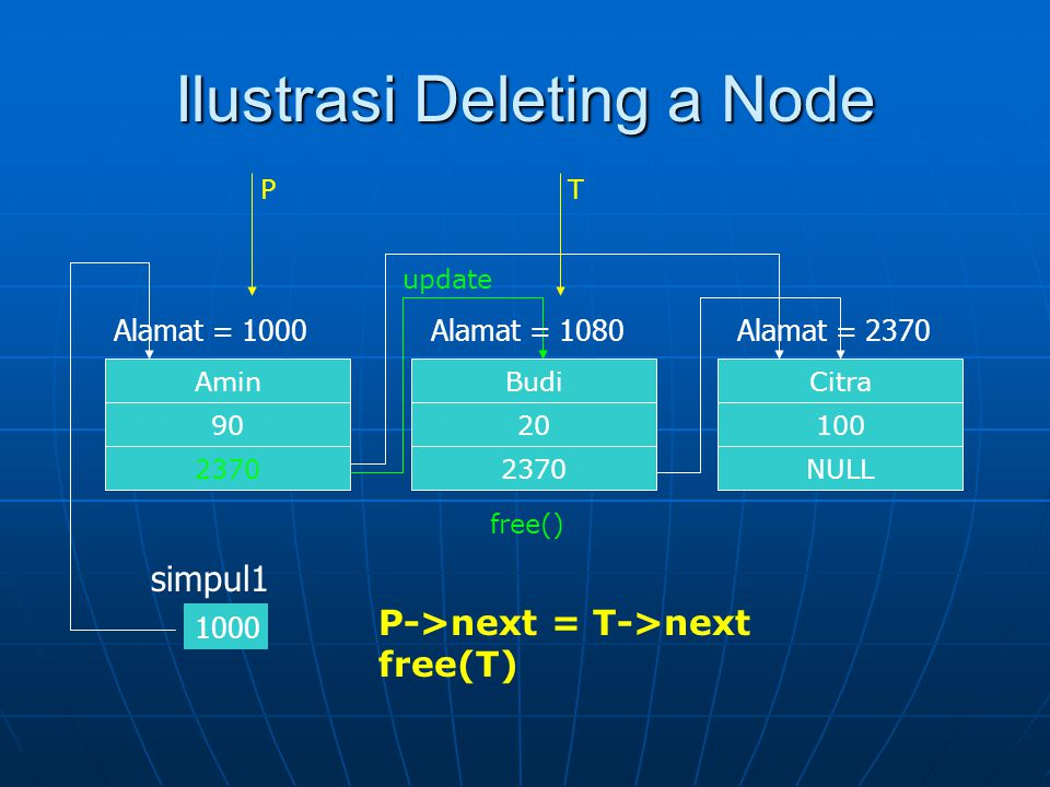 Ilustrasi Deleting a Node
