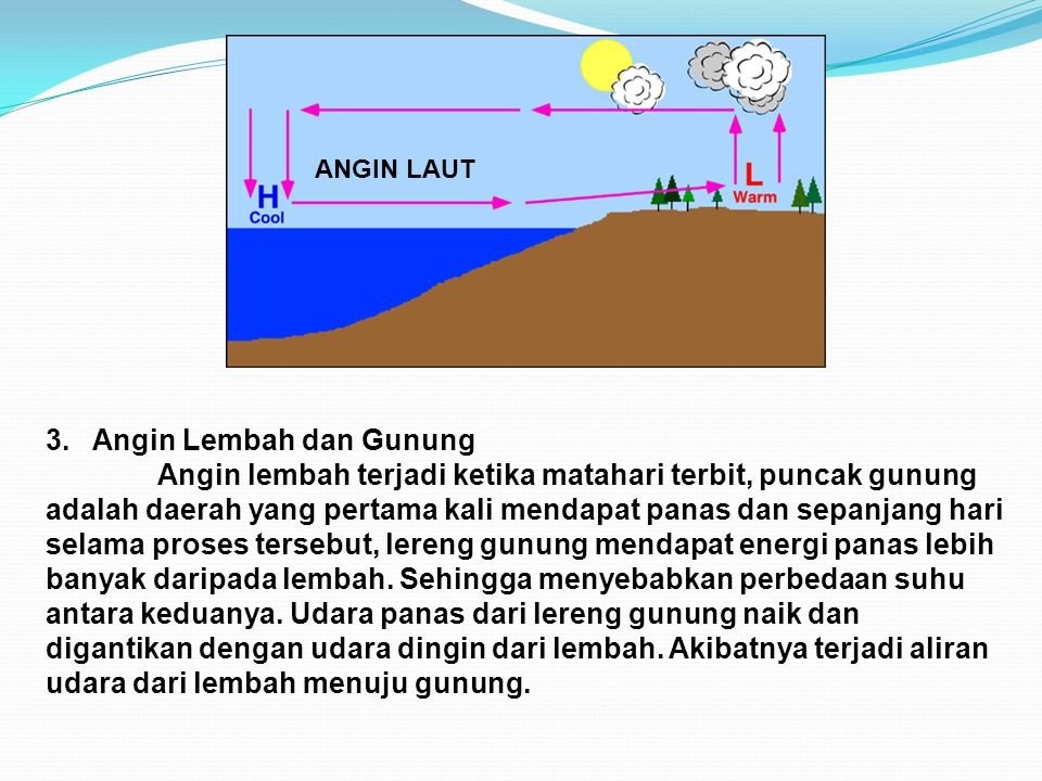 3. Angin Lembah dan Gunung