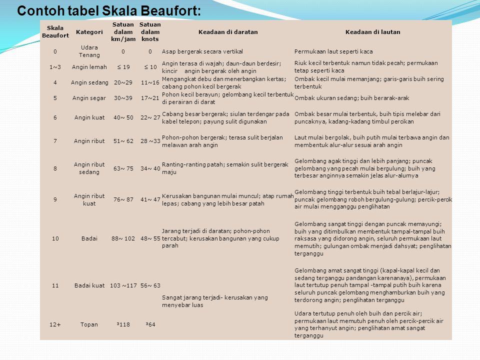Contoh tabel Skala Beaufort: