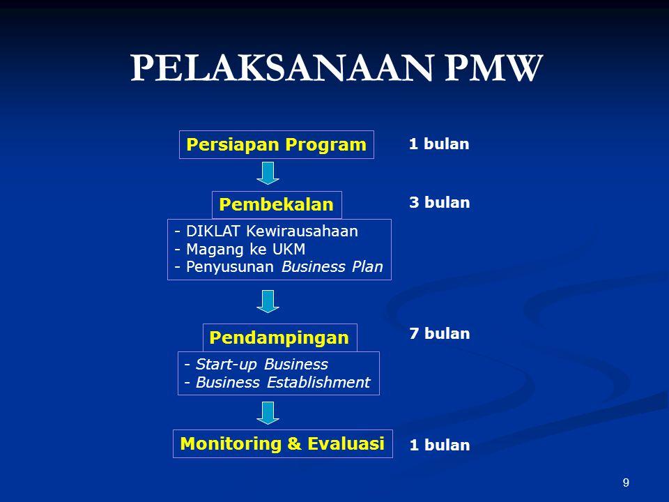 PELAKSANAAN PMW Persiapan Program Pembekalan Pendampingan