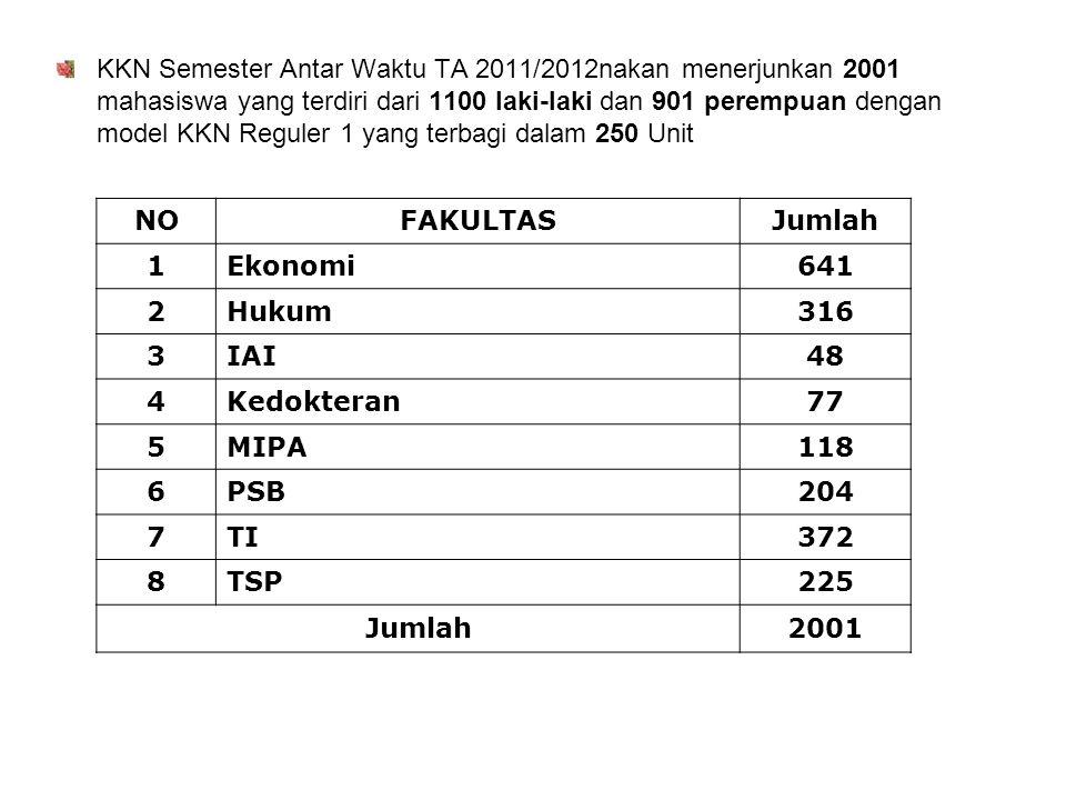 KKN Semester Antar Waktu TA 2011/2012nakan menerjunkan 2001 mahasiswa yang terdiri dari 1100 laki-laki dan 901 perempuan dengan model KKN Reguler 1 yang terbagi dalam 250 Unit