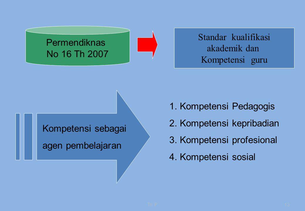 Kompetensi kepribadian Kompetensi profesional Kompetensi sosial
