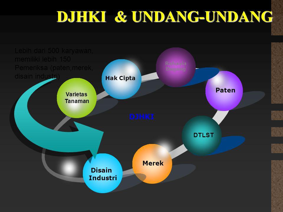 DJHKI & UNDANG-UNDANG Lebih dari 500 karyawan, memiliki lebih 150 Pemeriksa (paten,merek, disain industri)