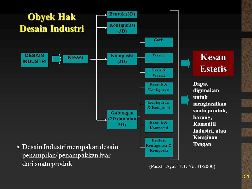 Obyek Hak Desain Industri