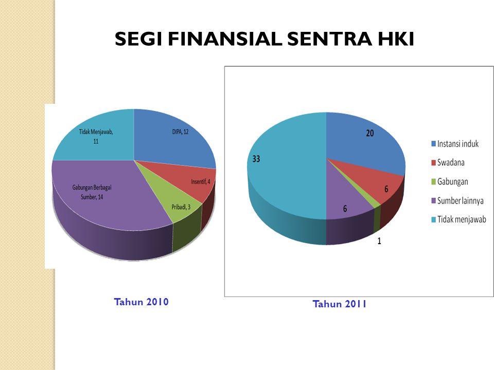 SEGI FINANSIAL SENTRA HKI