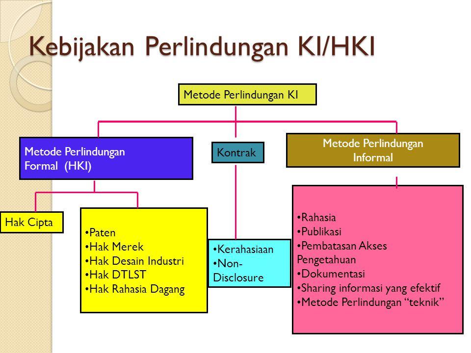 Kebijakan Perlindungan KI/HKI