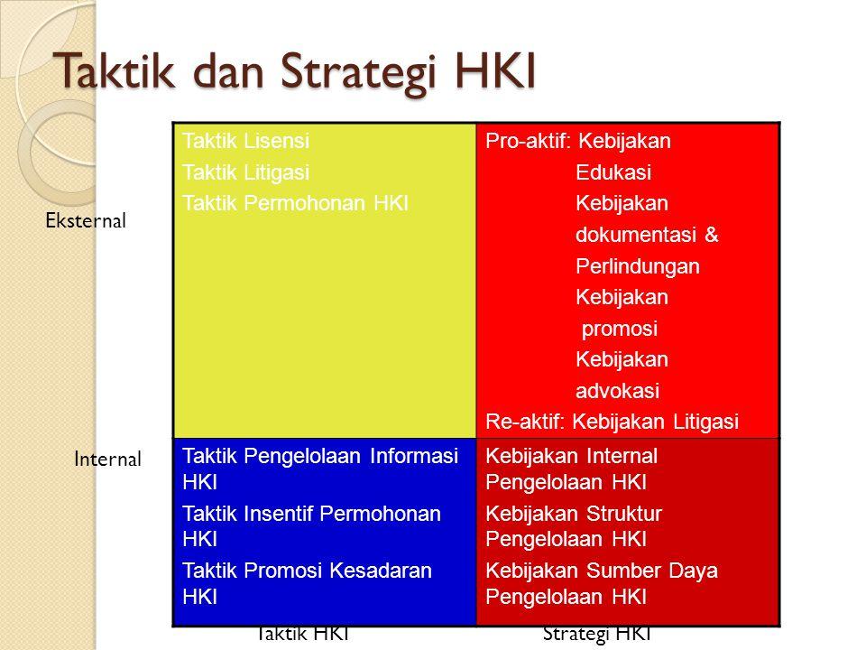 Taktik dan Strategi HKI