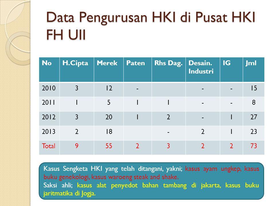 Data Pengurusan HKI di Pusat HKI FH UII
