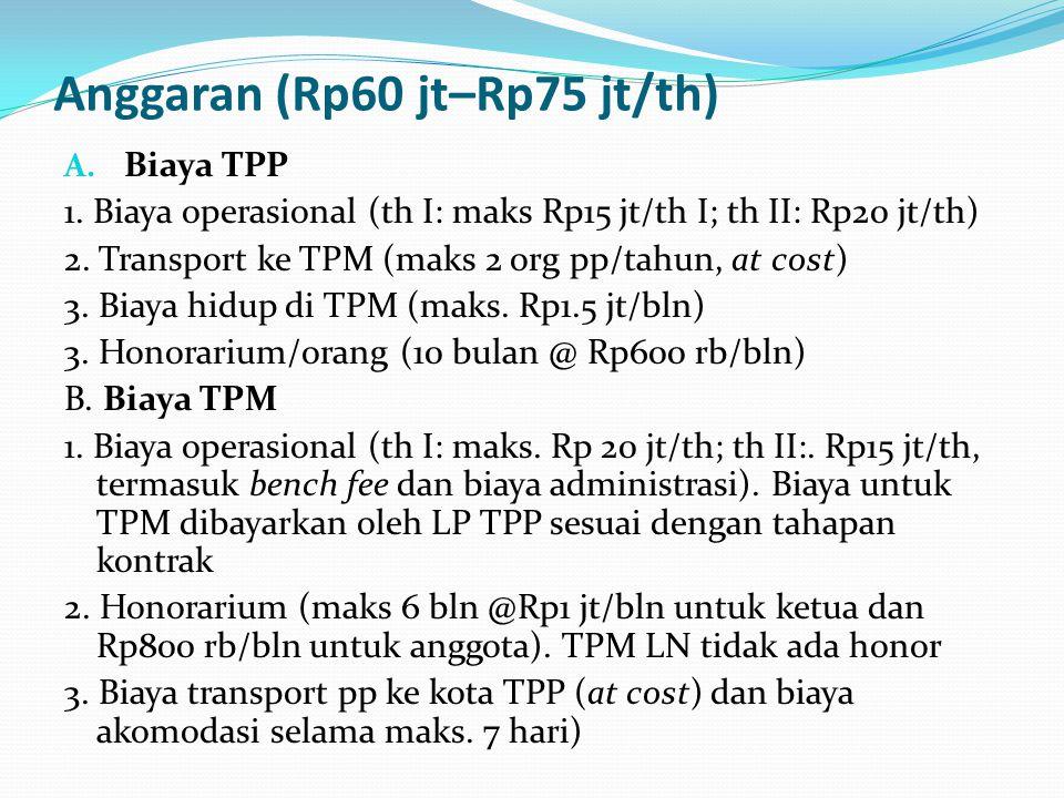 Anggaran (Rp60 jt–Rp75 jt/th)