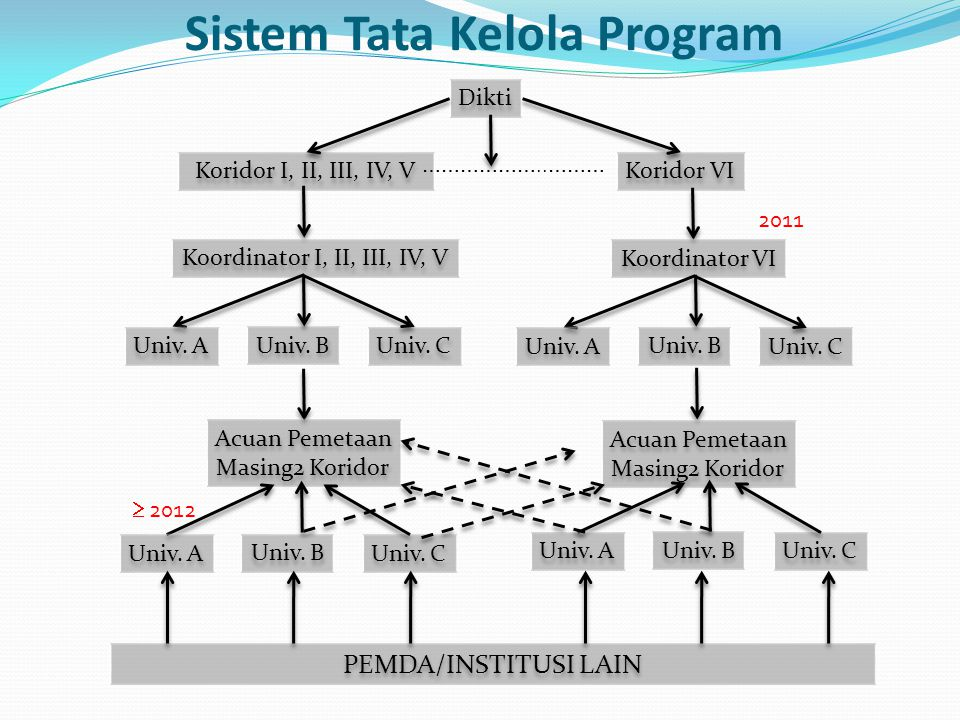 Sistem Tata Kelola Program