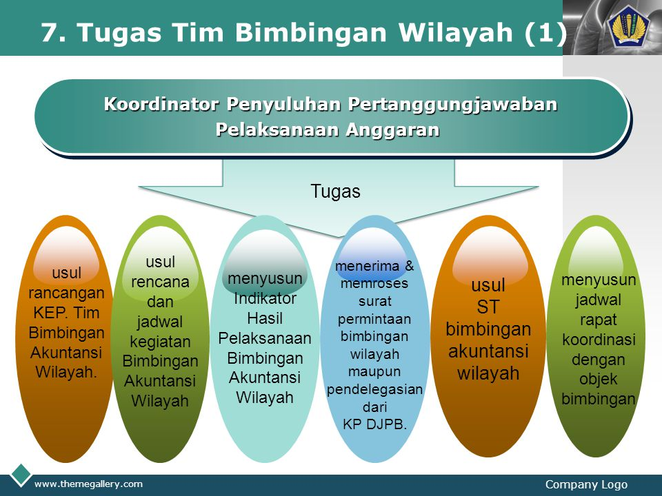 7. Tugas Tim Bimbingan Wilayah (1)