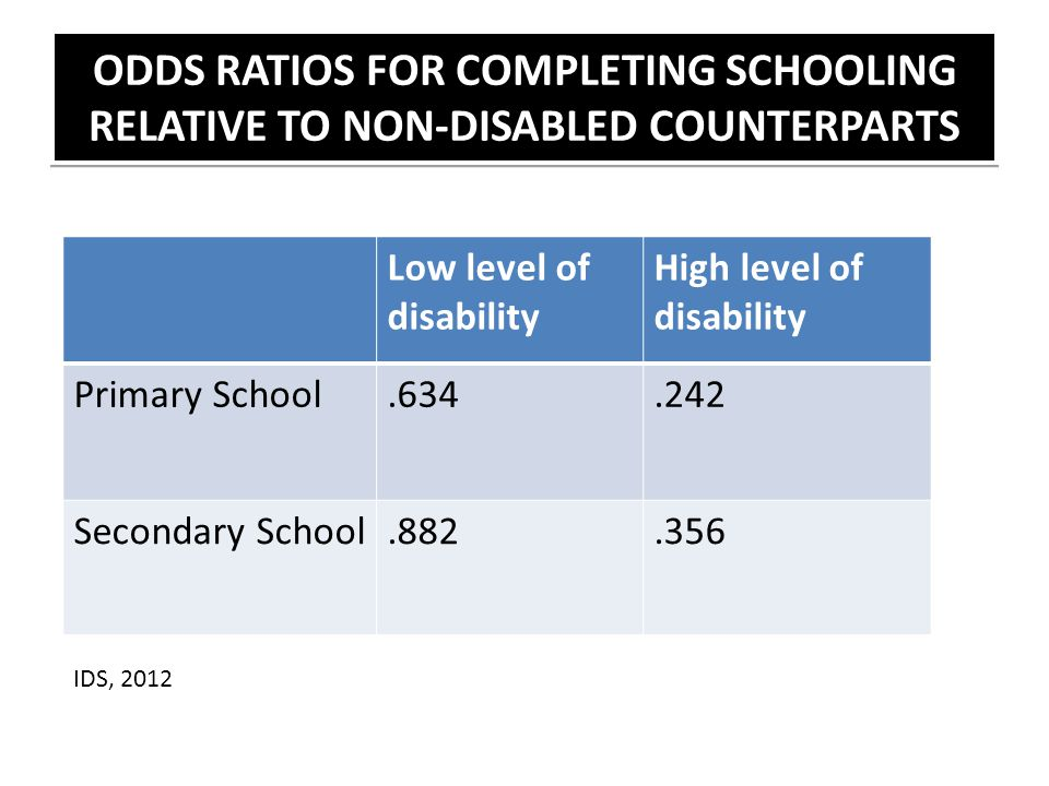 ODDS RATIOS FOR COMPLETING SCHOOLING RELATIVE TO NON-DISABLED COUNTERPARTS