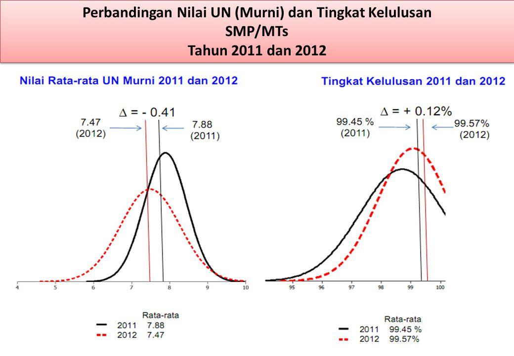 Perbandingan Nilai UN (Murni) dan Tingkat Kelulusan