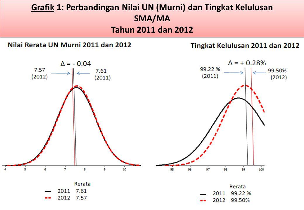 Grafik 1: Perbandingan Nilai UN (Murni) dan Tingkat Kelulusan