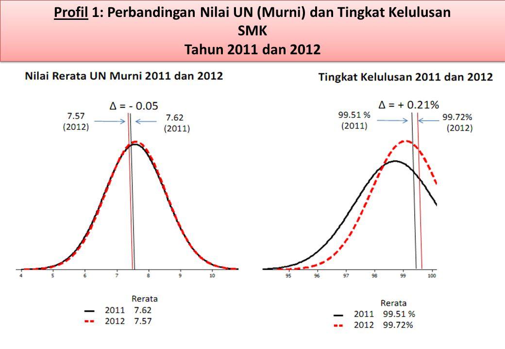 Profil 1: Perbandingan Nilai UN (Murni) dan Tingkat Kelulusan