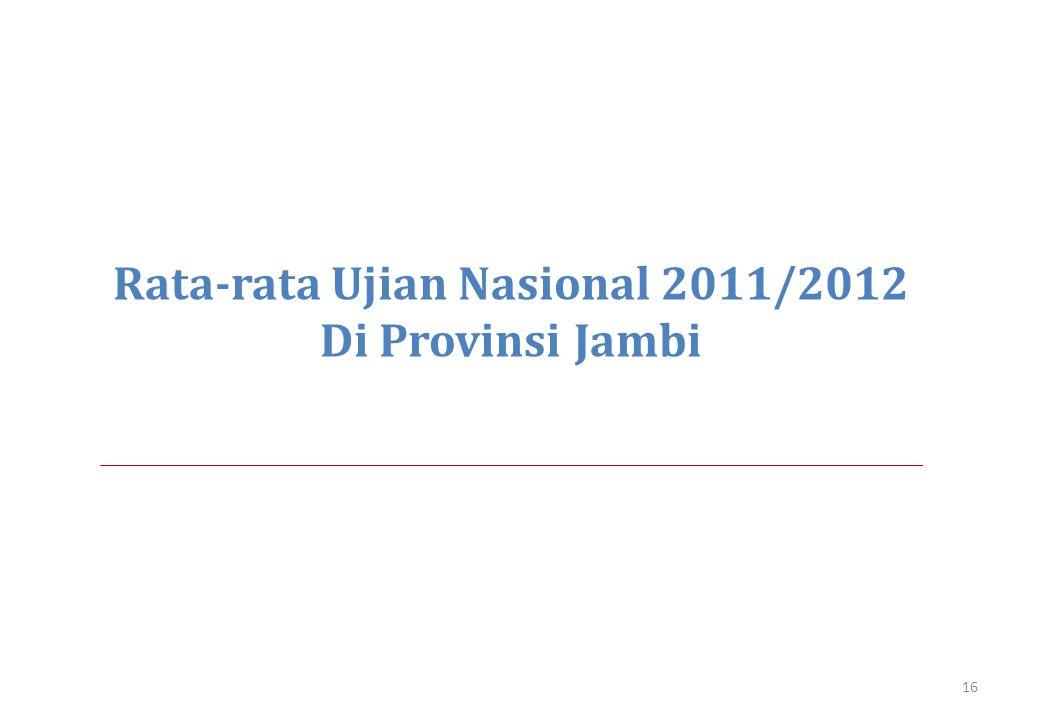 Rata-rata Ujian Nasional 2011/2012