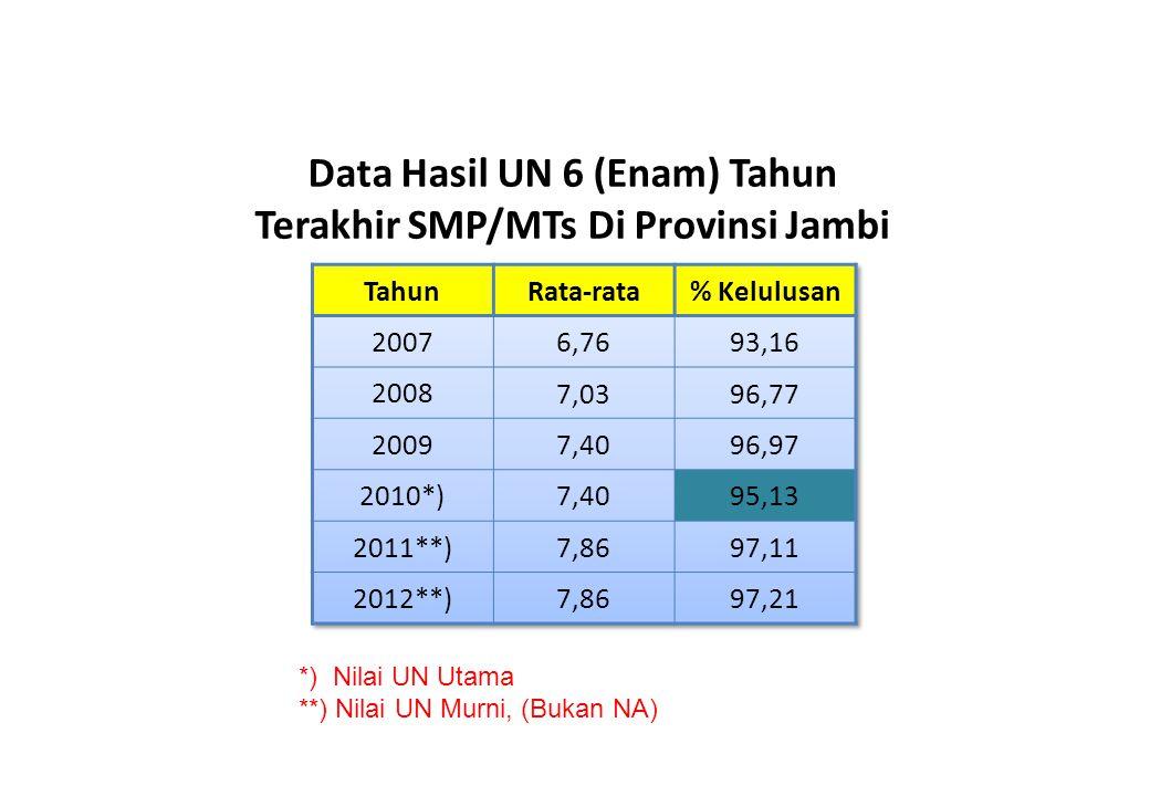 Data Hasil UN 6 (Enam) Tahun Terakhir SMP/MTs Di Provinsi Jambi
