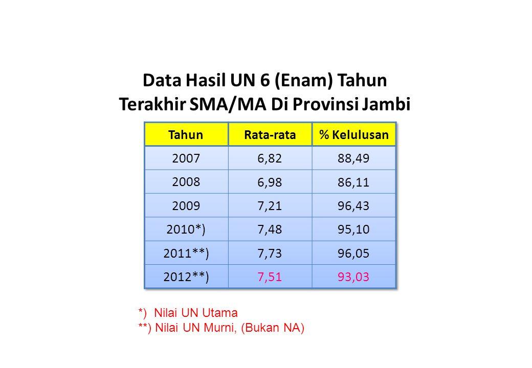 Data Hasil UN 6 (Enam) Tahun Terakhir SMA/MA Di Provinsi Jambi