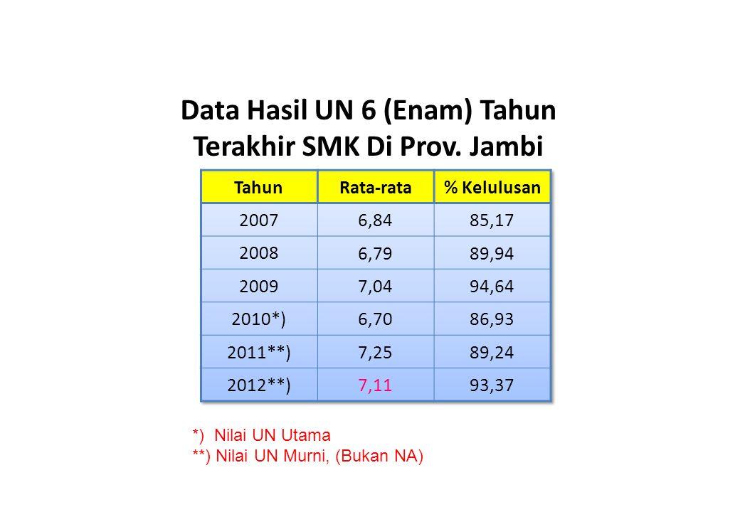 Data Hasil UN 6 (Enam) Tahun Terakhir SMK Di Prov. Jambi