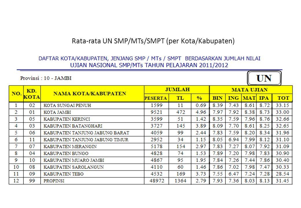 Rata-rata UN SMP/MTs/SMPT (per Kota/Kabupaten)