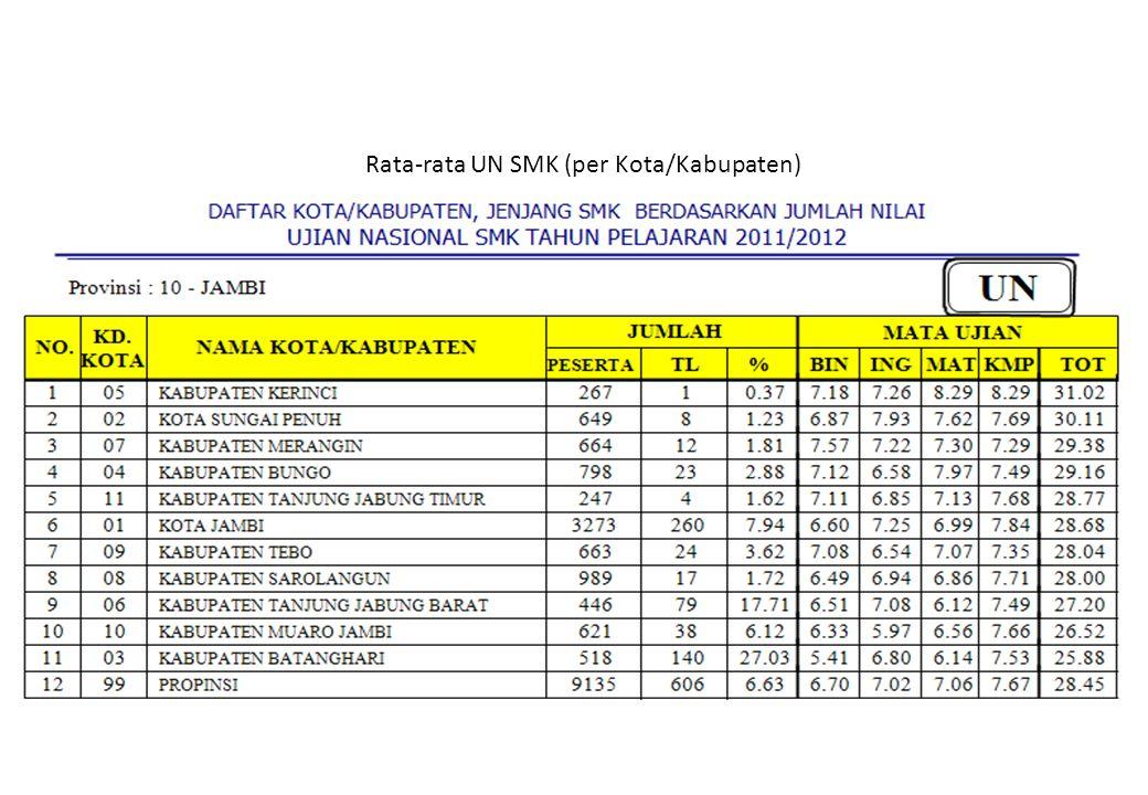 Rata-rata UN SMK (per Kota/Kabupaten)