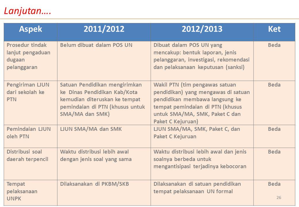 Lanjutan…. Aspek. 2011/2012. 2012/2013. Ket. Prosedur tindak lanjut pengaduan dugaan pelanggaran.