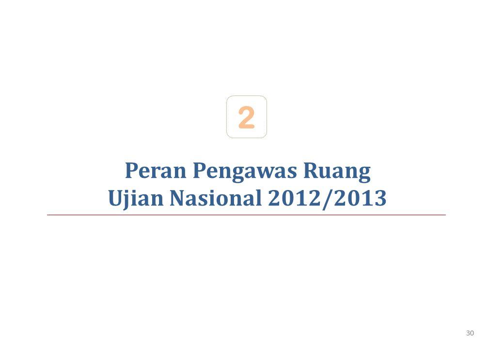 2 Peran Pengawas Ruang Ujian Nasional 2012/2013 30 30