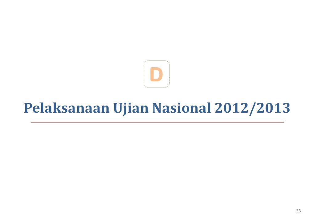Pelaksanaan Ujian Nasional 2012/2013