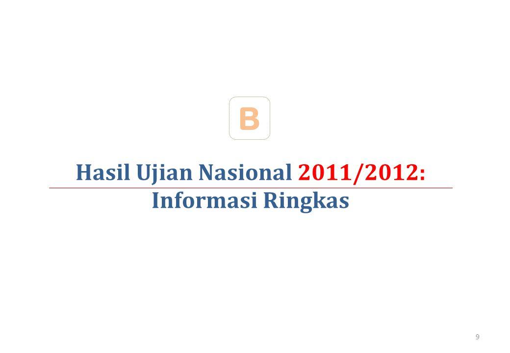 Hasil Ujian Nasional 2011/2012: