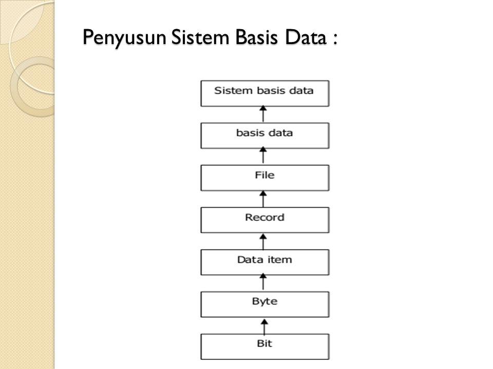 Penyusun Sistem Basis Data :