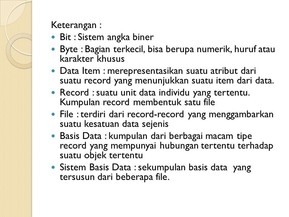 Keterangan : Bit : Sistem angka biner. Byte : Bagian terkecil, bisa berupa numerik, huruf atau karakter khusus.