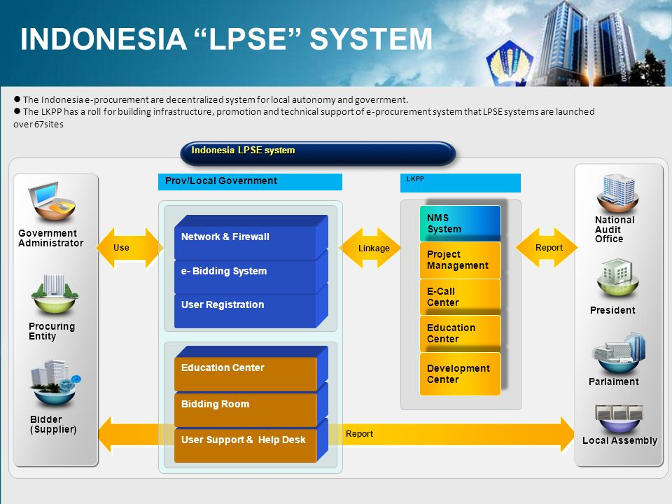 INDONESIA LPSE SYSTEM