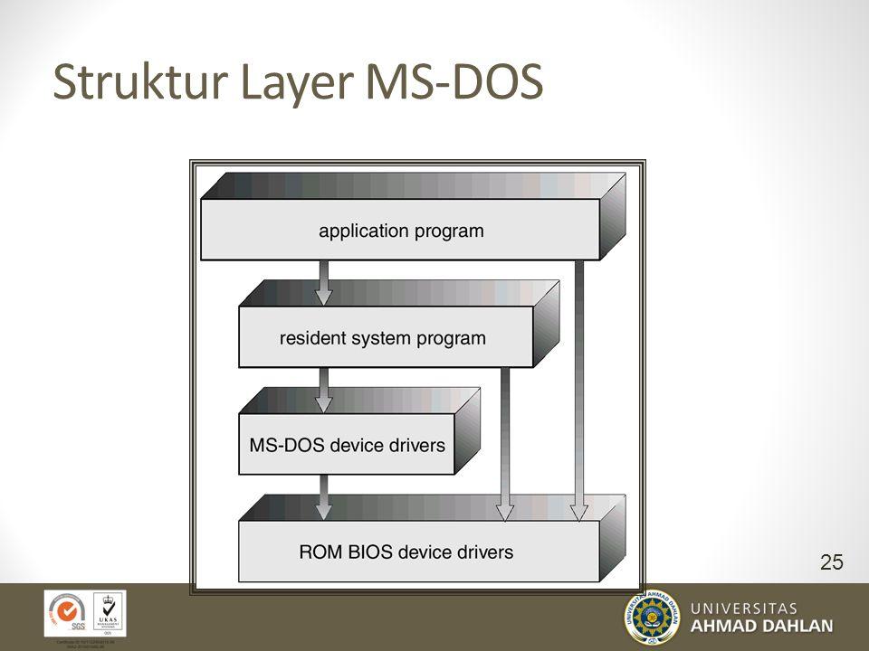 Struktur Layer MS-DOS