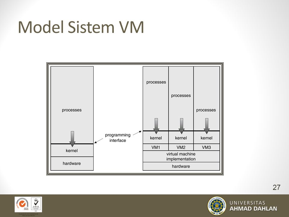 Model Sistem VM Non-virtual Machine Virtual Machine