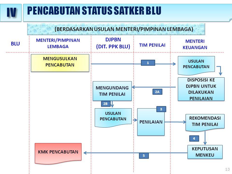 IV PENCABUTAN STATUS SATKER BLU