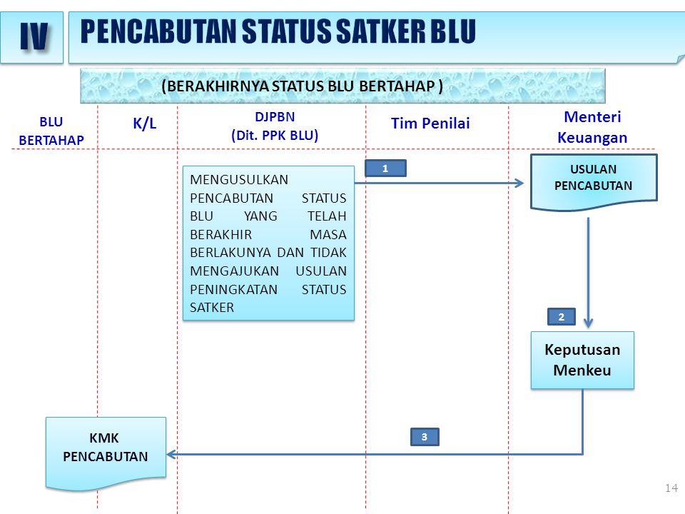IV PENCABUTAN STATUS SATKER BLU (BERAKHIRNYA STATUS BLU BERTAHAP )