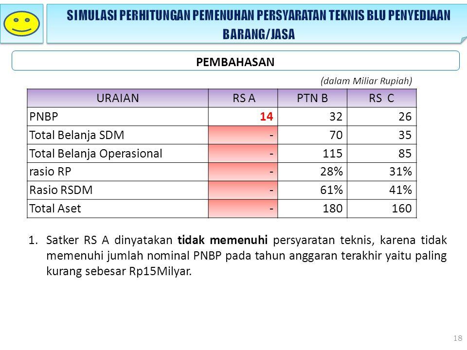 Total Belanja Operasional 115 85 rasio RP 28% 31% Rasio RSDM 61% 41%