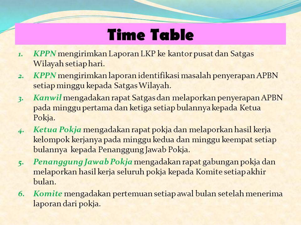 Time Table KPPN mengirimkan Laporan LKP ke kantor pusat dan Satgas Wilayah setiap hari.