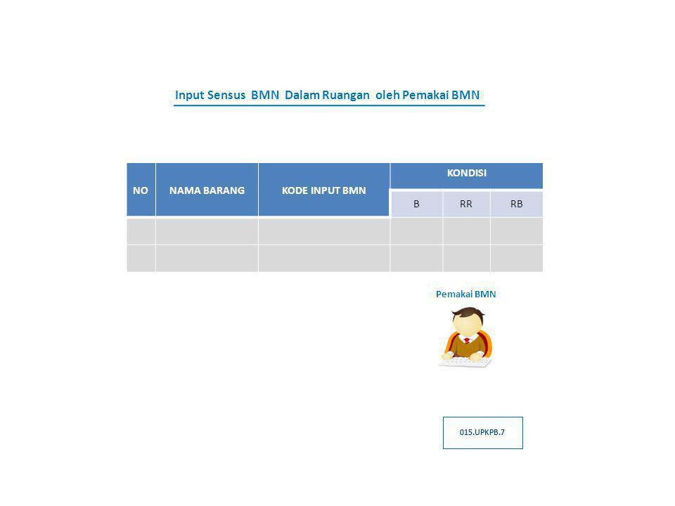 Input Sensus BMN Dalam Ruangan oleh Pemakai BMN