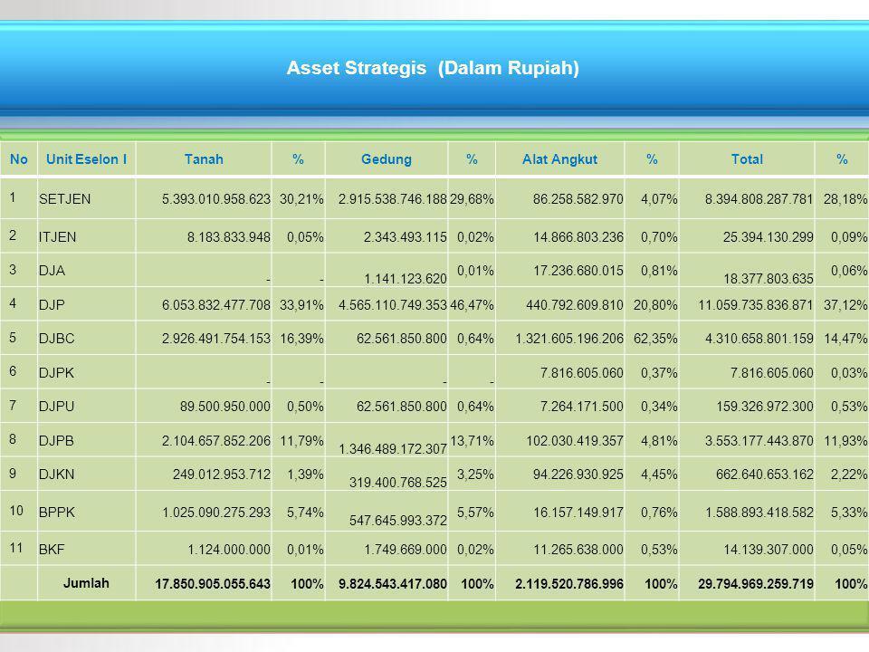 Asset Strategis (Dalam Rupiah)