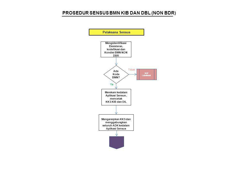 PROSEDUR SENSUS BMN KIB DAN DBL (NON BDR)